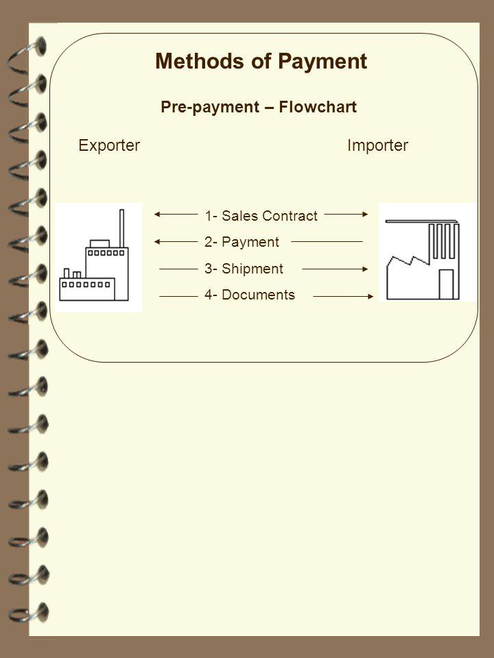 Methods of Payment Pre-payment – Flowchart Exporter Importer
