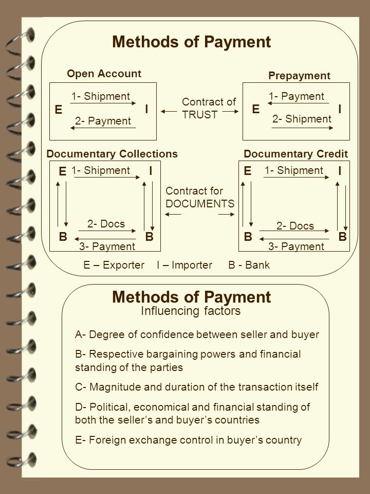 Methods of Payment Methods of Payment E I E I E I E I B B B B