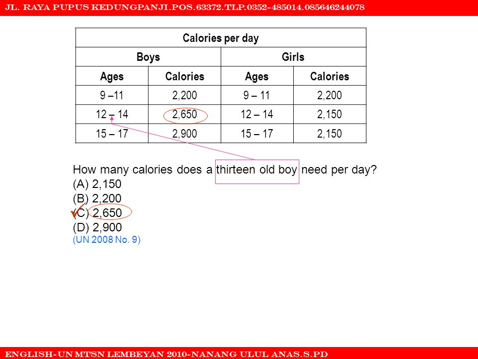  COPYRIGHT @ OTONG SETIAWAN DJUHARIE Calories per day Boys Girls Ages