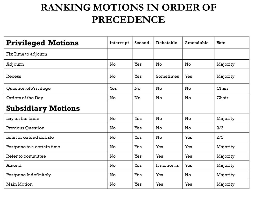 RANKING MOTIONS IN ORDER OF PRECEDENCE