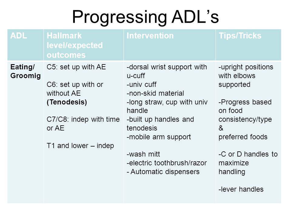 Progressing ADL's ADL Hallmark level/expected outcomes Intervention