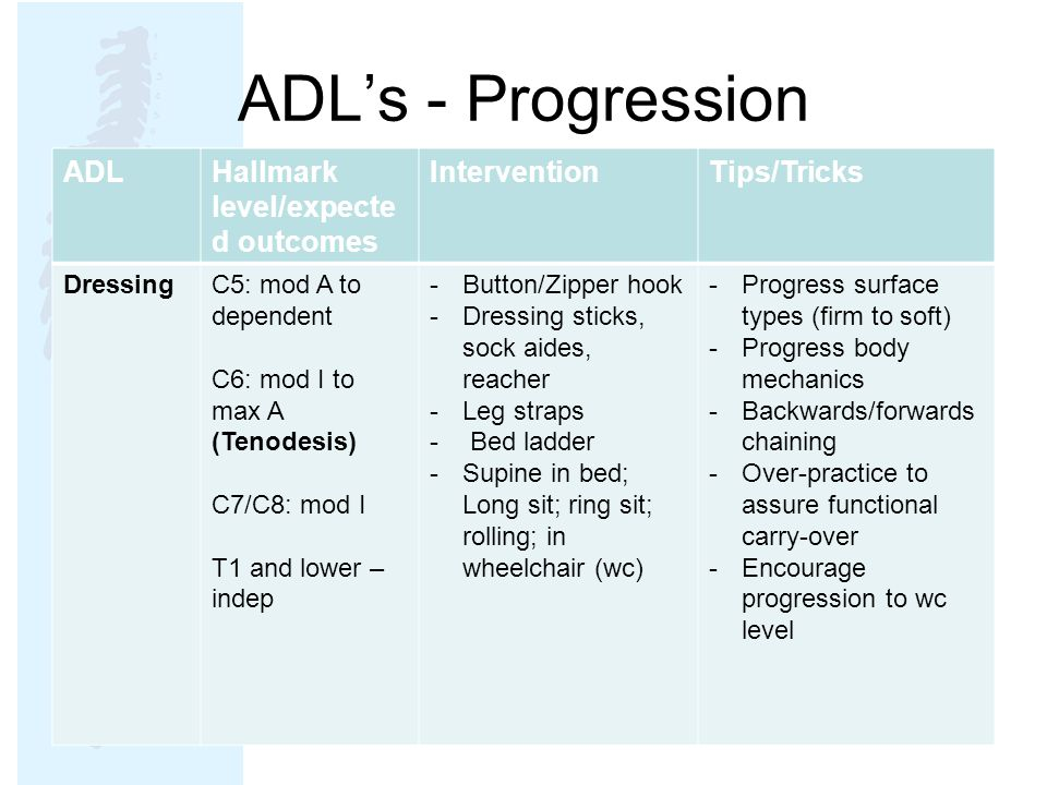 ADL's - Progression ADL Hallmark level/expected outcomes Intervention