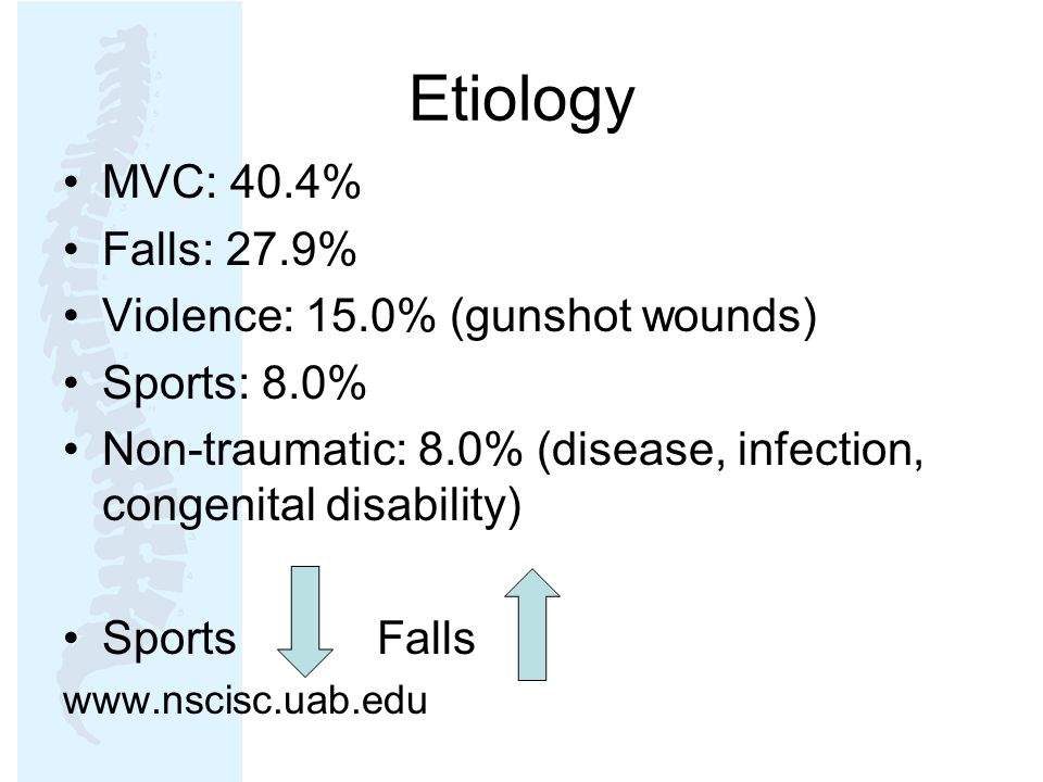 Etiology MVC: 40.4% Falls: 27.9% Violence: 15.0% (gunshot wounds)