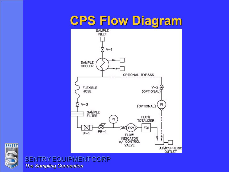 CPS Flow Diagram
