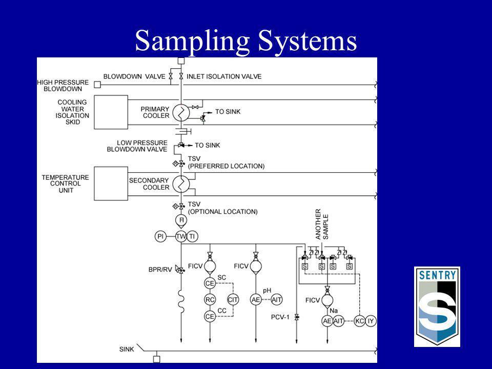 Sampling Systems