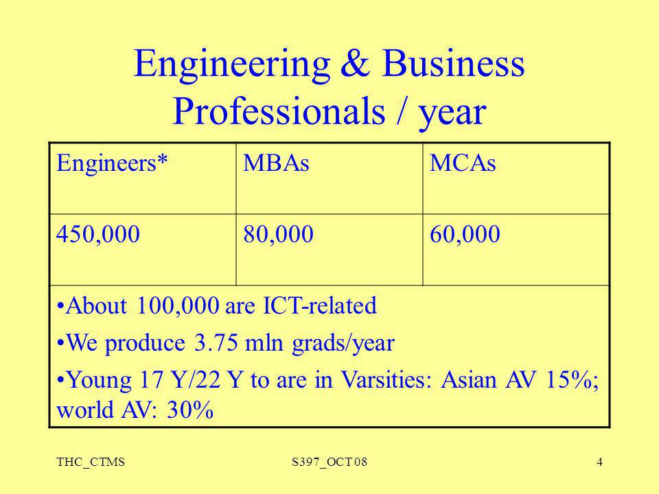 Engineering & Business Professionals / year