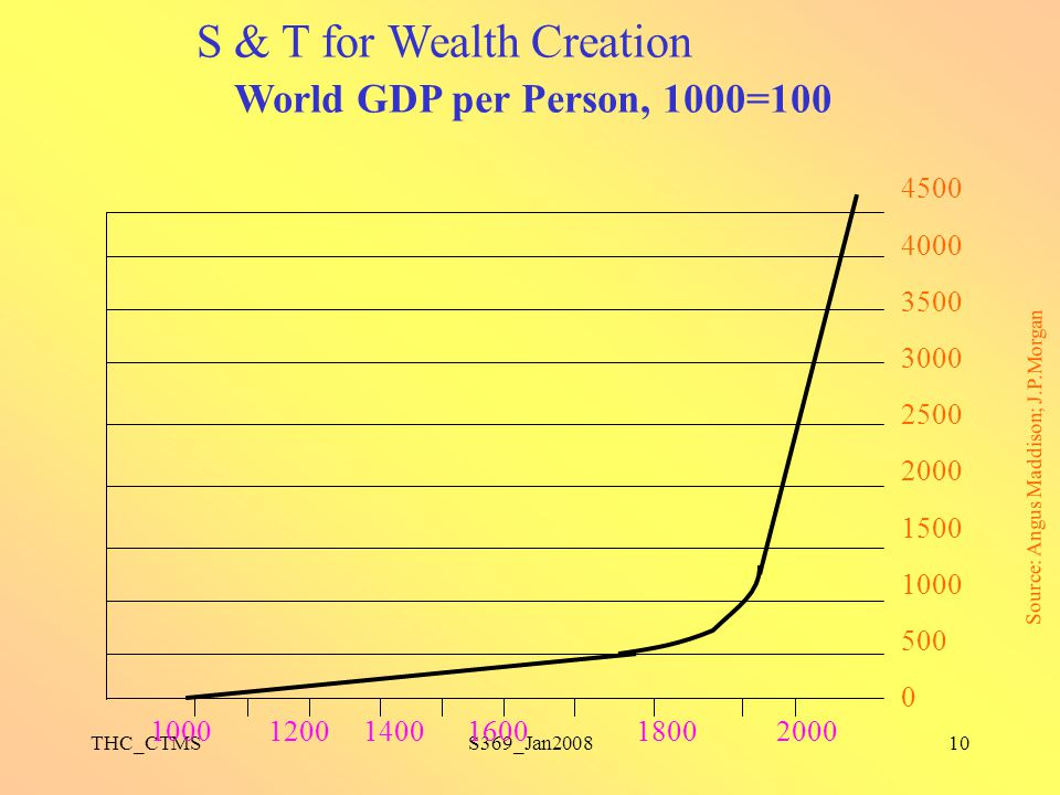 S & T for Wealth Creation