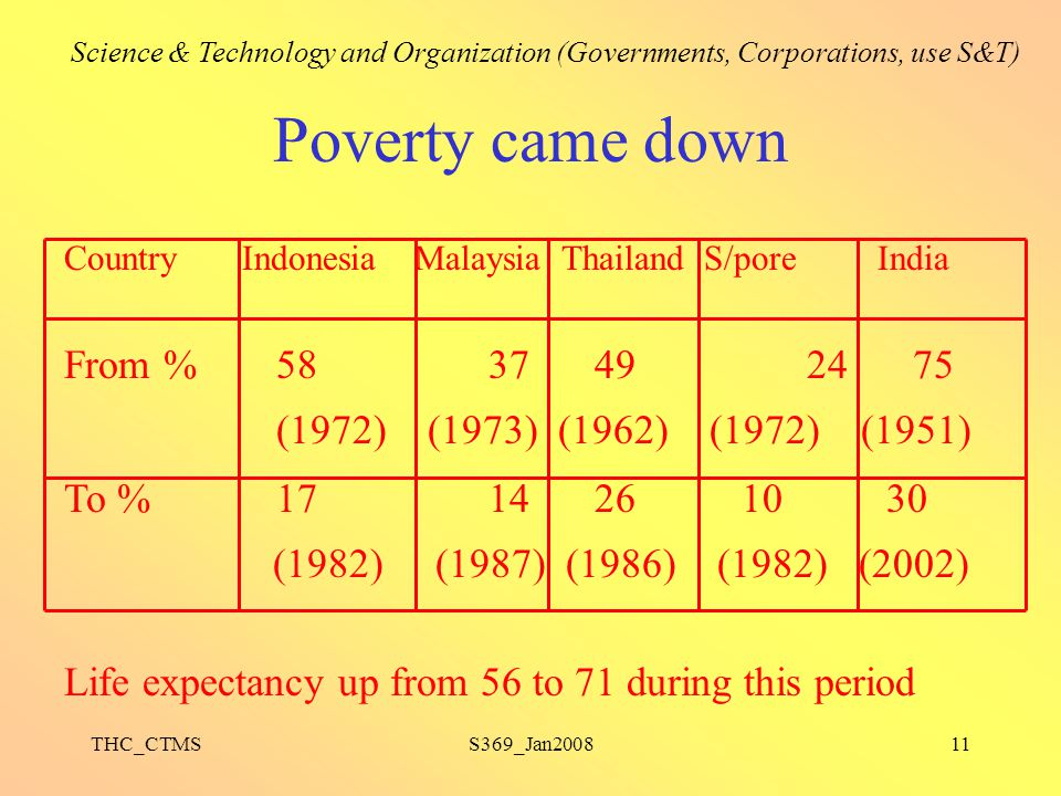 Poverty came down From % 58 37 49 24 75