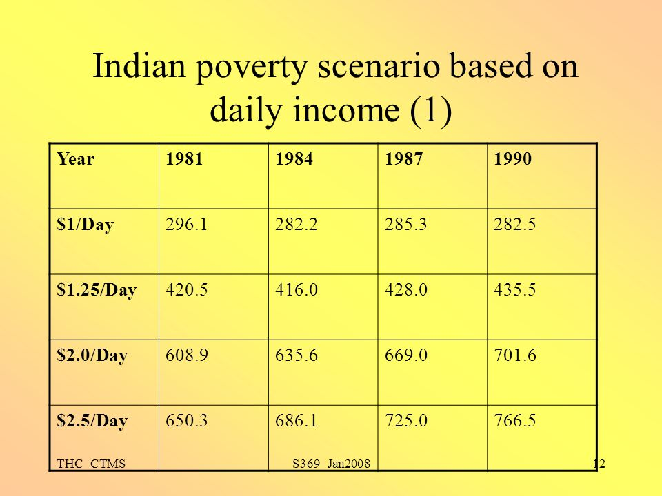 Indian poverty scenario based on daily income (1)