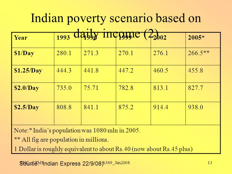 Indian poverty scenario based on daily income (2)