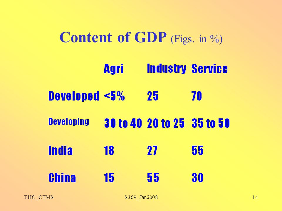 Content of GDP (Figs. in %)
