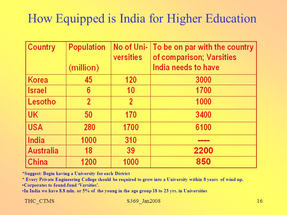 How Equipped is India for Higher Education