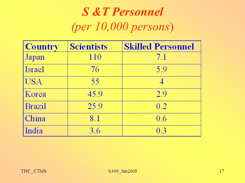 S &T Personnel (per 10,000 persons)