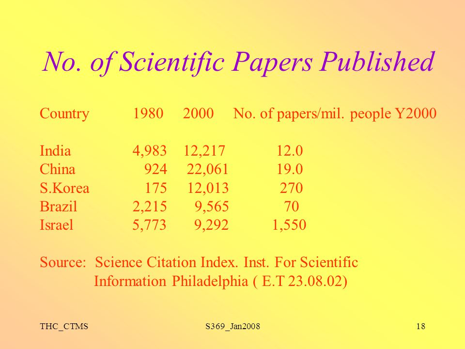 No. of Scientific Papers Published