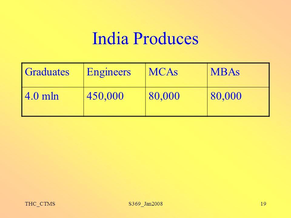India Produces Graduates Engineers MCAs MBAs 4.0 mln 450,000 80,000