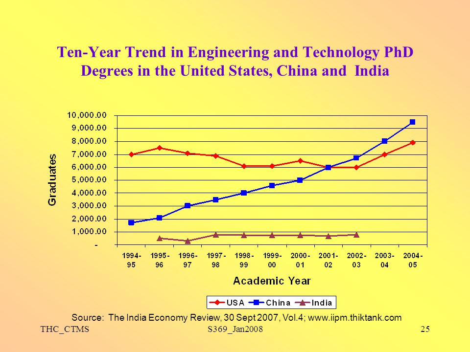Ten-Year Trend in Engineering and Technology PhD Degrees in the United States, China and India