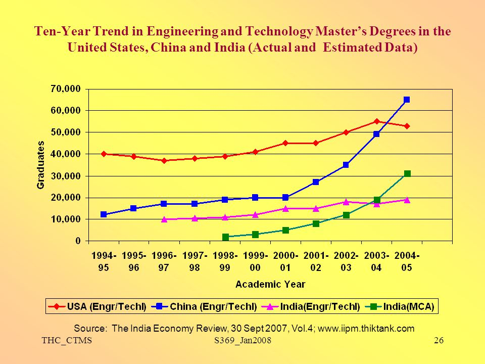 Ten-Year Trend in Engineering and Technology Master's Degrees in the United States, China and India (Actual and Estimated Data)