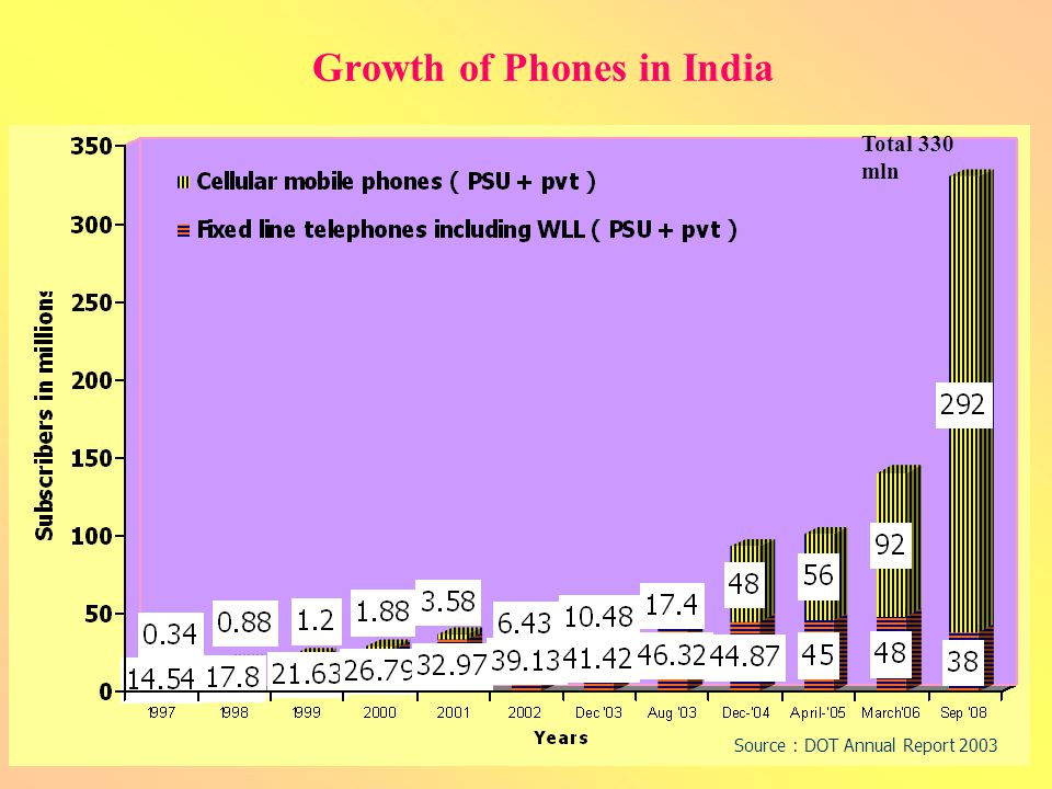Growth of Phones in India