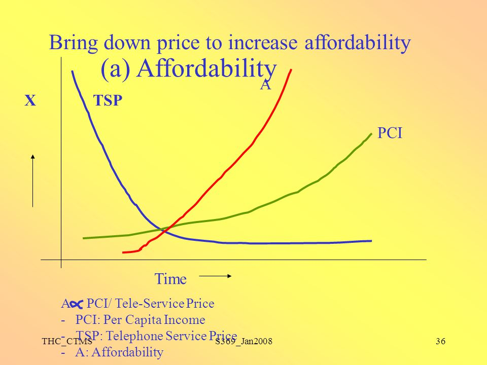 (a) Affordability Bring down price to increase affordability A X TSP