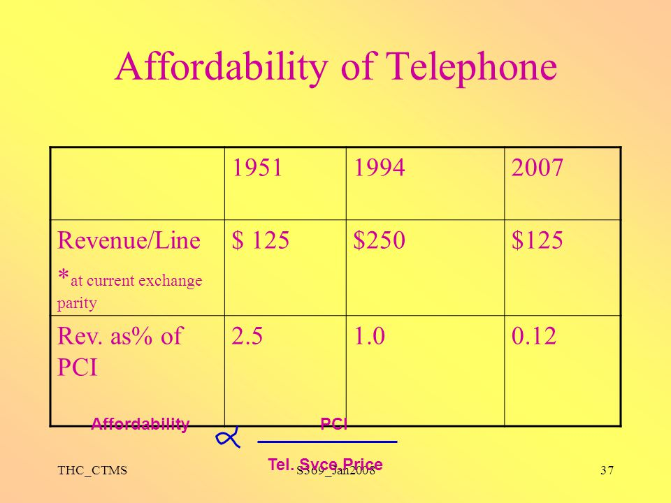 Affordability of Telephone