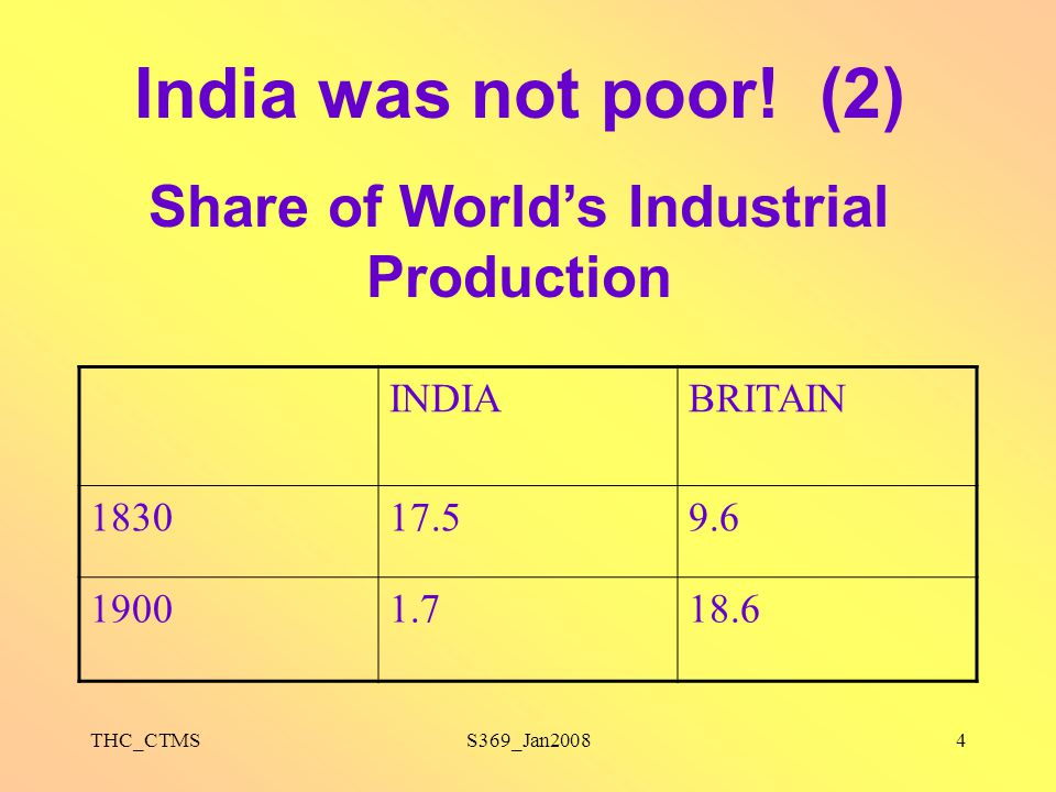 Share of World's Industrial Production