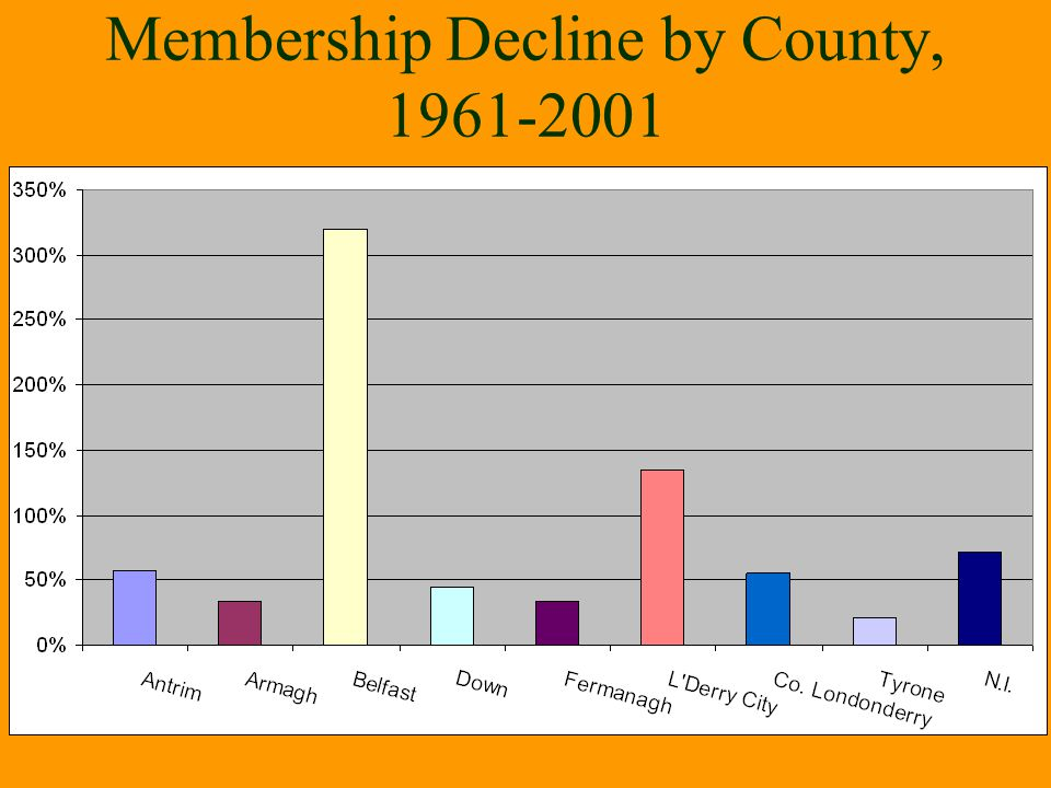 Membership Decline by County, 1961-2001