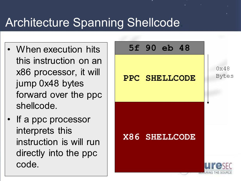 Architecture Spanning Shellcode.