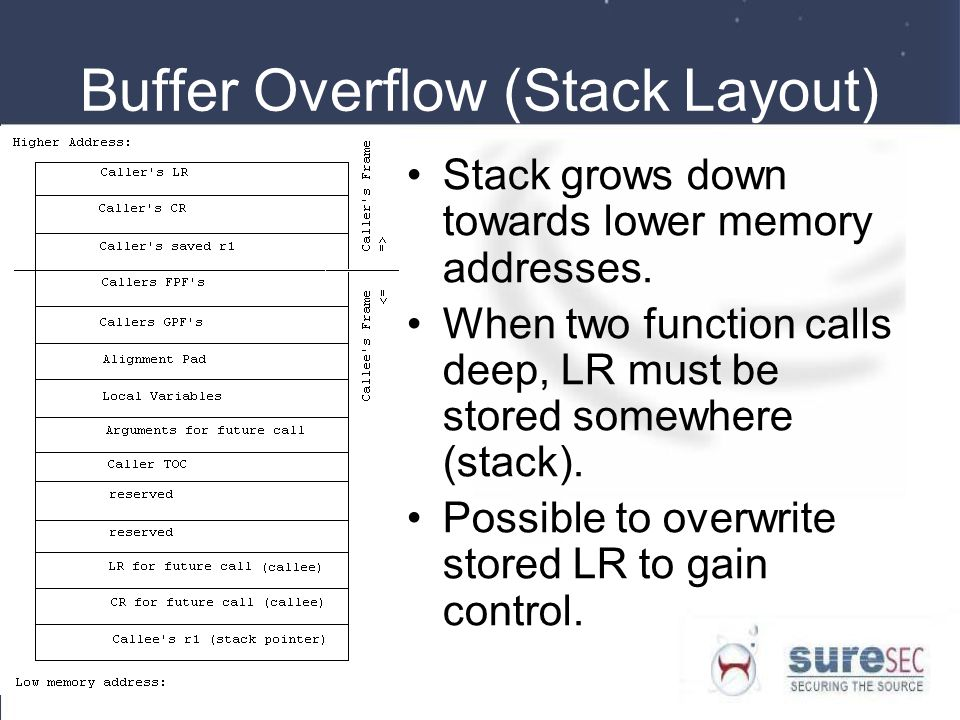 Buffer Overflow (Stack Layout)