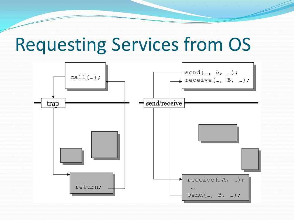 Requesting Services from OS