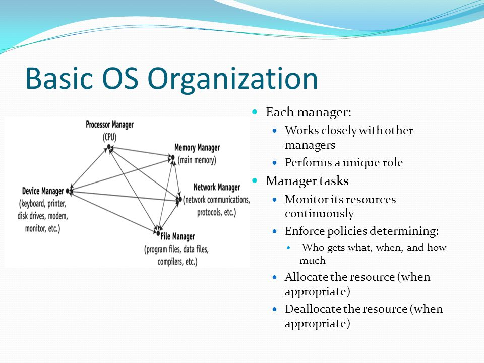 Basic OS Organization Each manager: Manager tasks