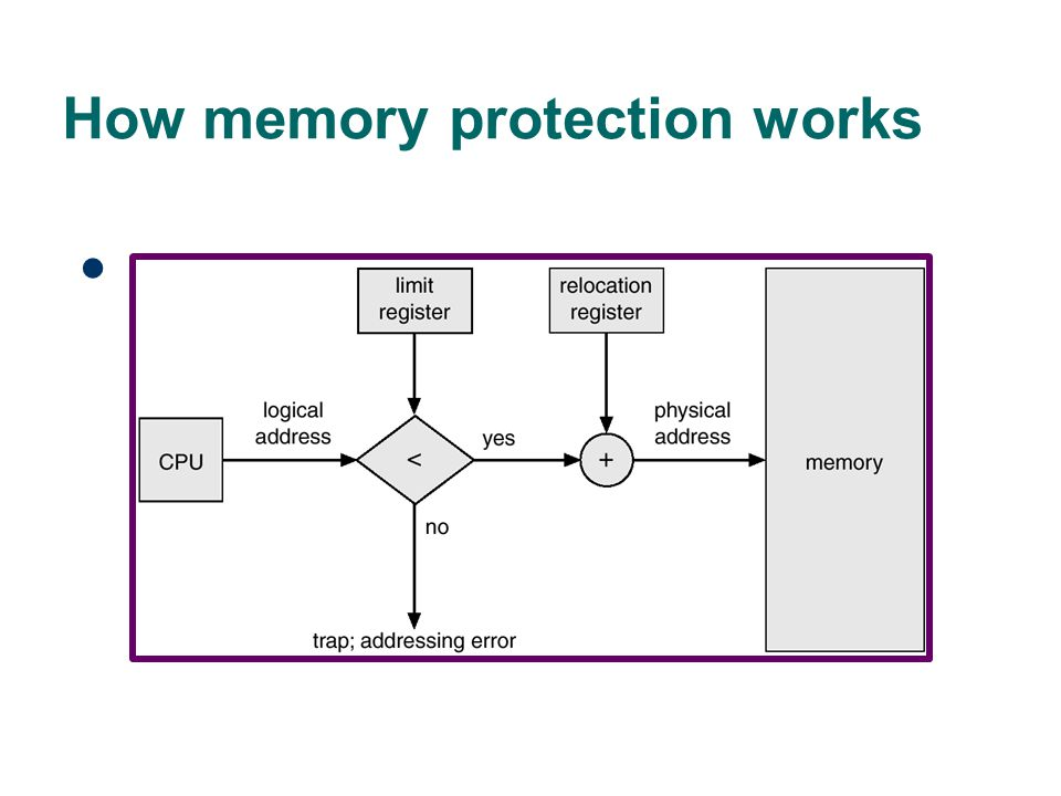 How memory protection works