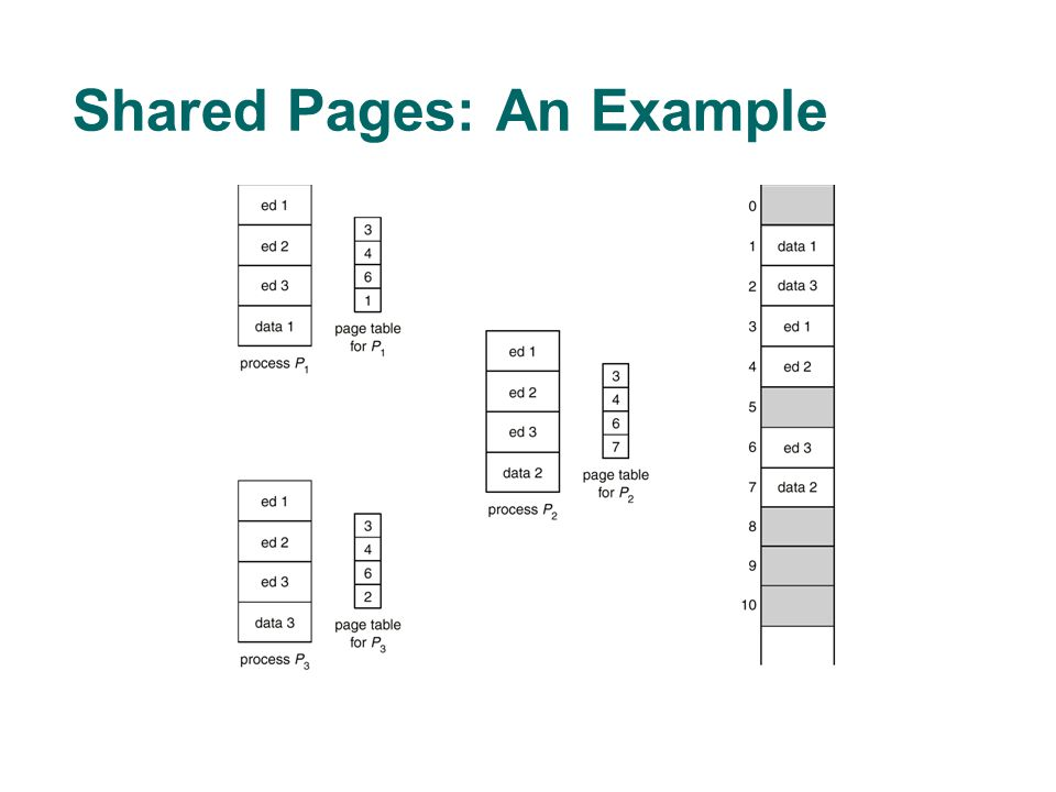 Shared Pages: An Example