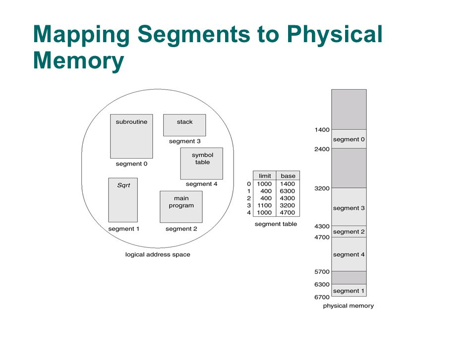 Mapping Segments to Physical Memory
