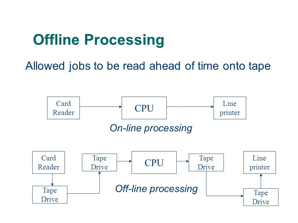 Offline Processing Allowed jobs to be read ahead of time onto tape CPU