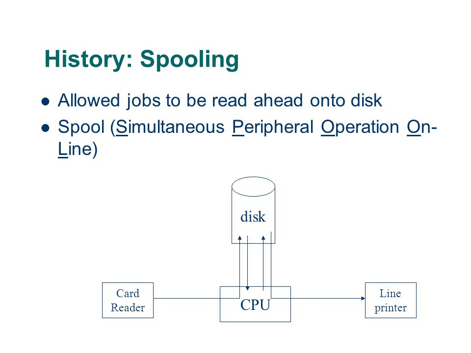 History: Spooling Allowed jobs to be read ahead onto disk