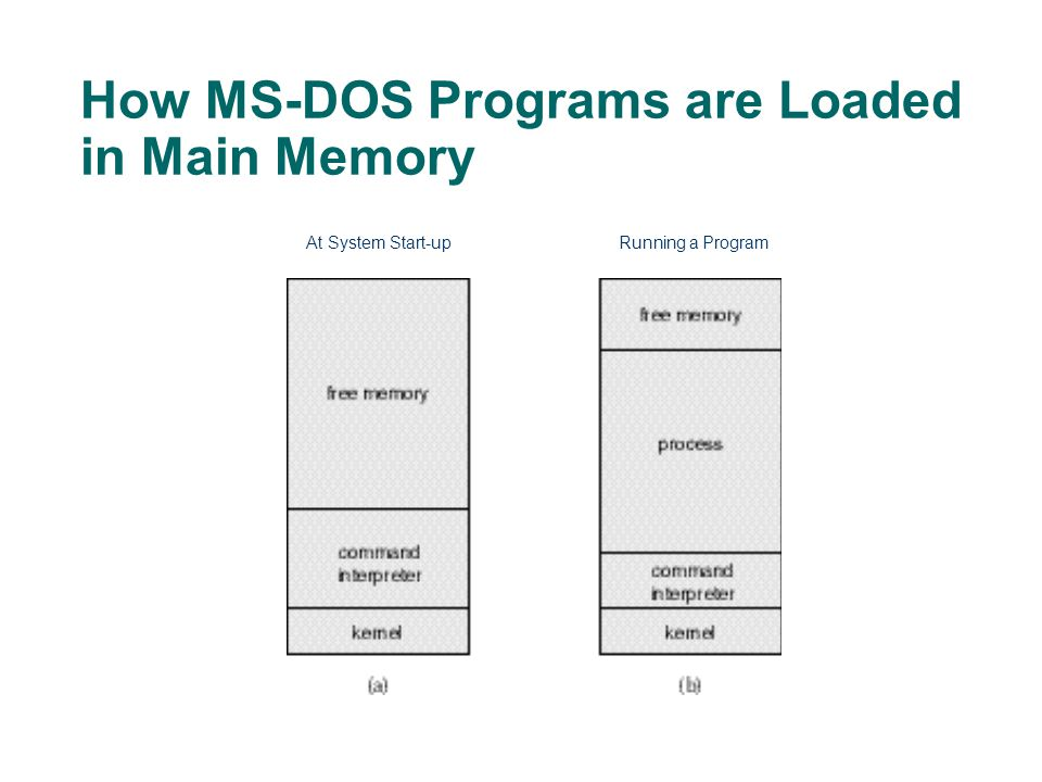 How MS-DOS Programs are Loaded in Main Memory