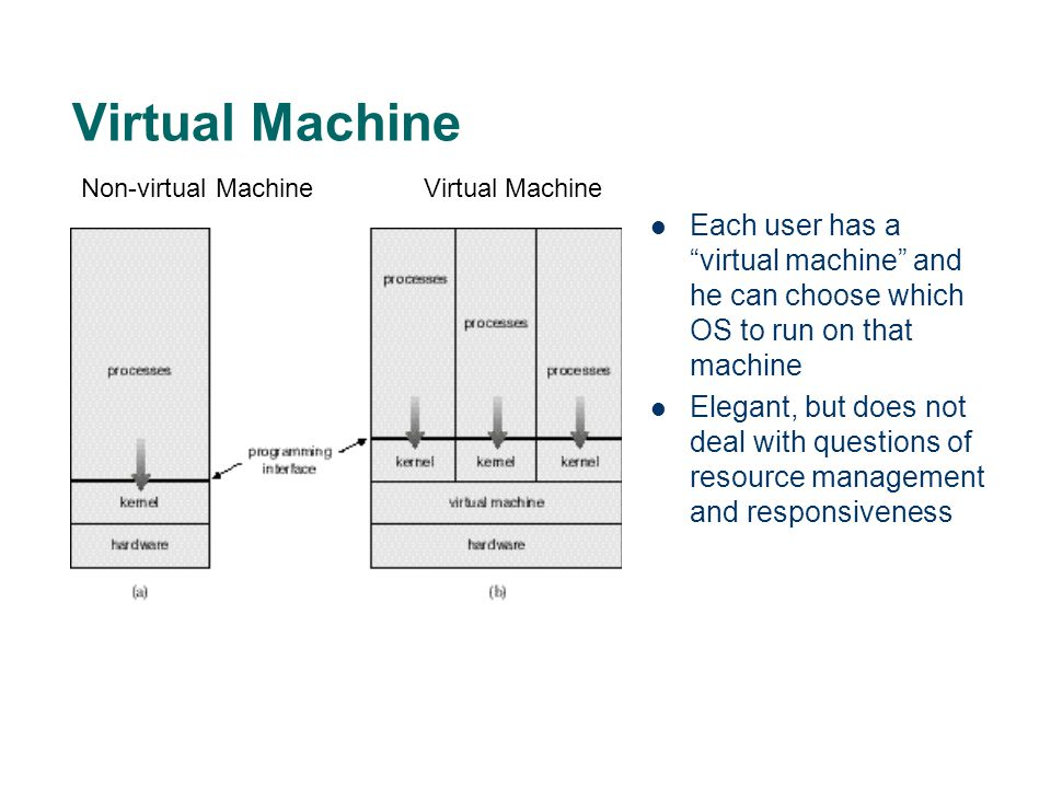 Virtual Machine Non-virtual Machine. Virtual Machine. Each user has a virtual machine and he can choose which OS to run on that machine.
