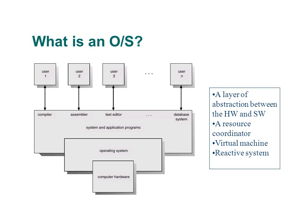 What is an O/S A layer of abstraction between the HW and SW