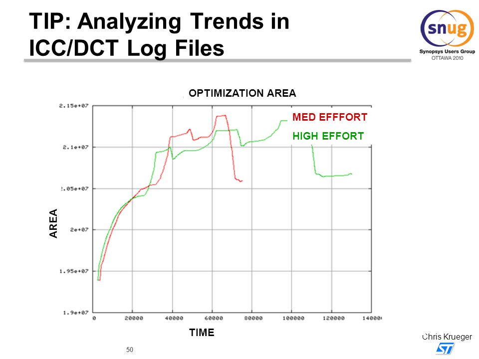TIP: Analyzing Trends in ICC/DCT Log Files