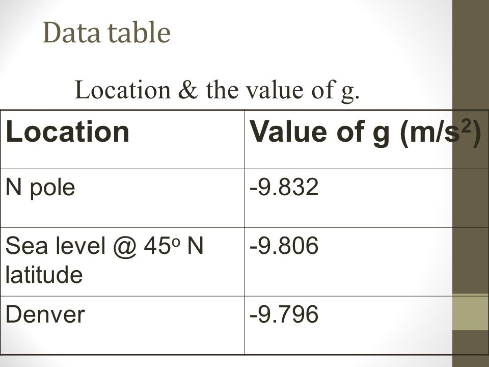 Data table Location Value of g (m/s2) Location & the value of g.