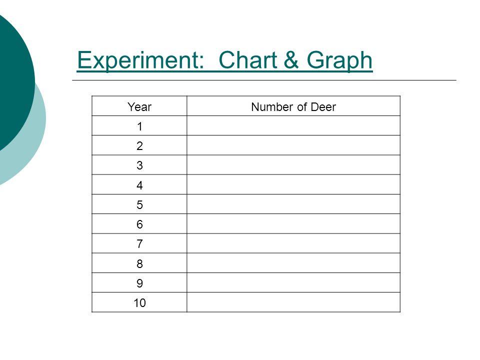 Experiment: Chart & Graph