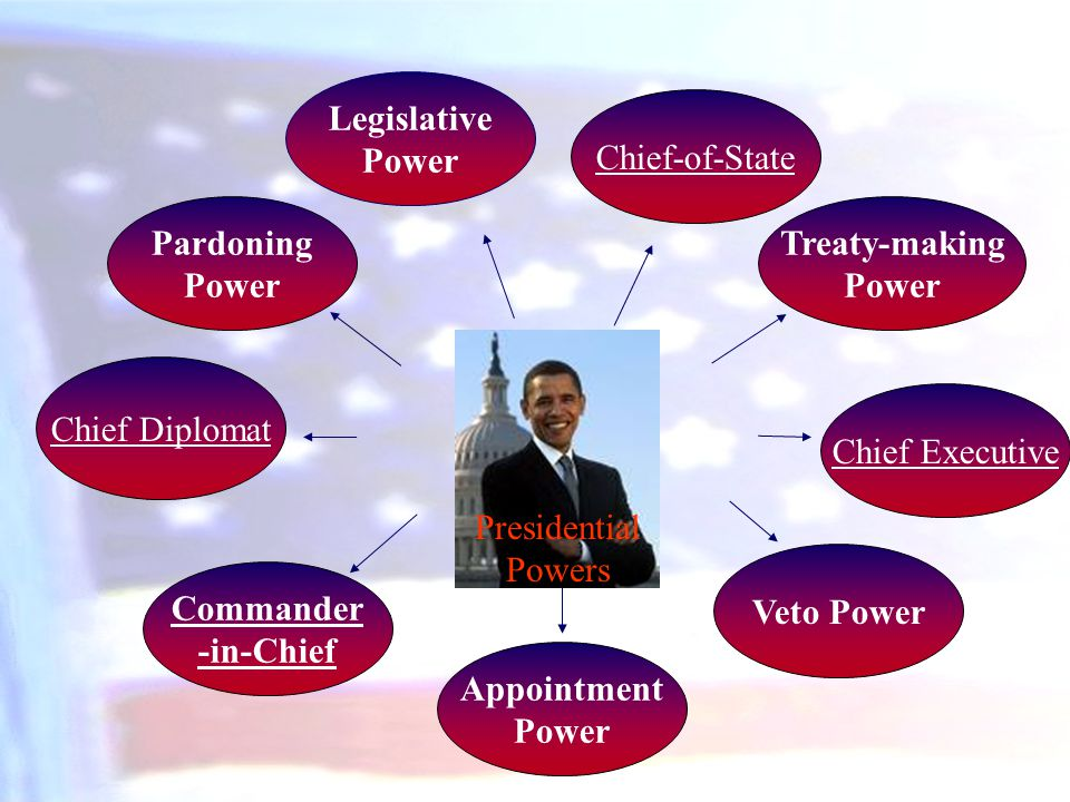 Legislative Power. Chief-of-State. Pardoning. Power. Treaty-making. Power. Chief Diplomat. Chief Executive.