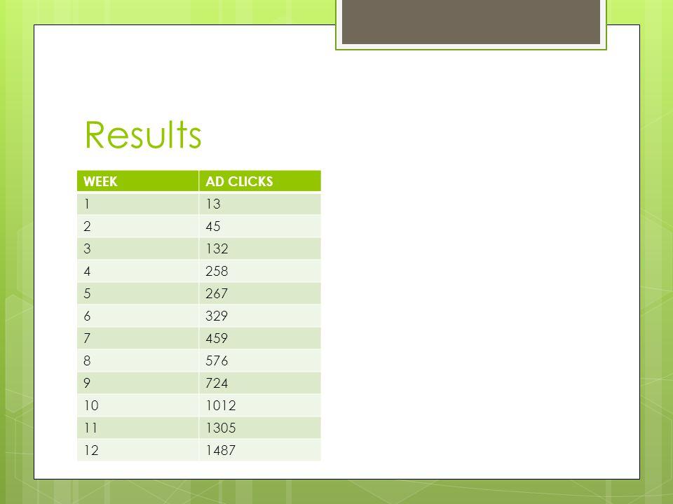 Results WEEK AD CLICKS 1 13 2 45 3 132 4 258 5 267 6 329 7 459 8 576 9 724 10 1012 11 1305 12 1487