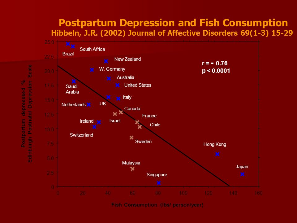 Postpartum Depression and Fish Consumption