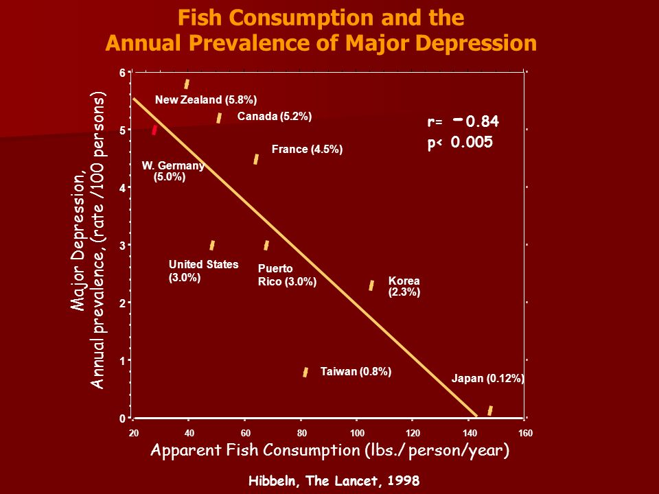 Fish Consumption and the Annual Prevalence of Major Depression