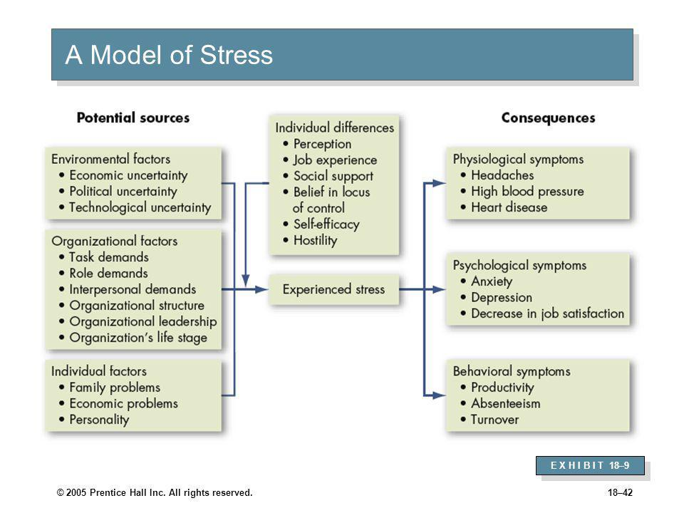 Inverted-U Relationship between Stress and Job Performance