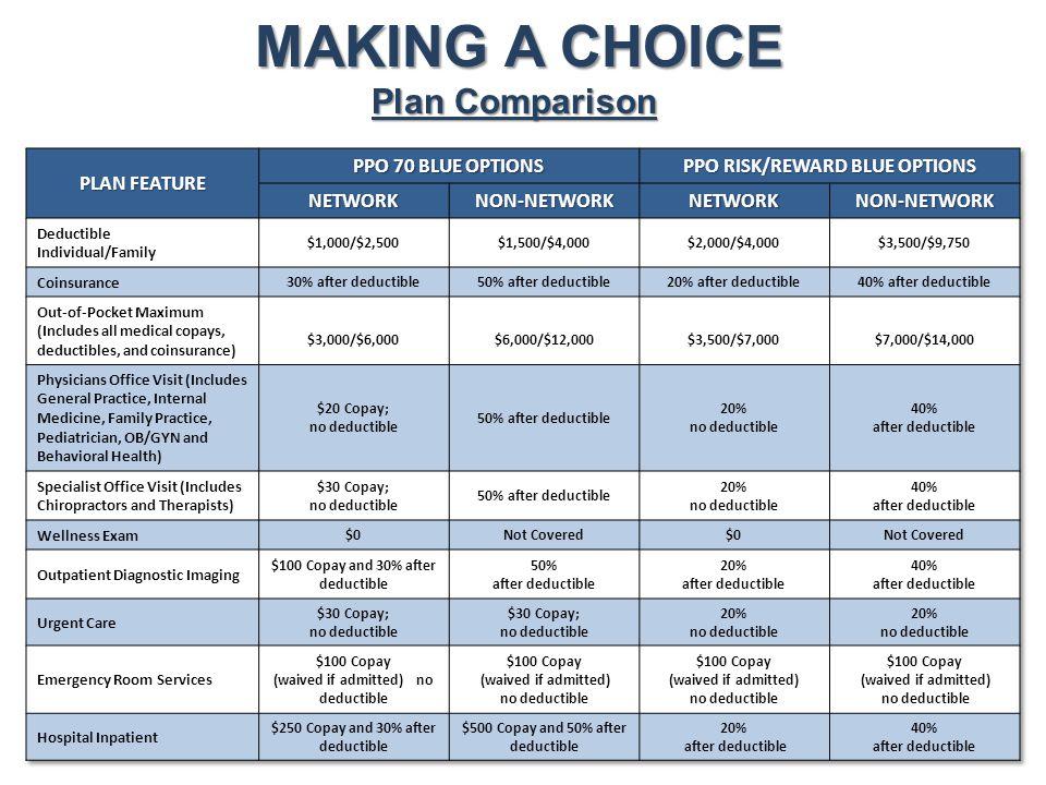 MAKING A CHOICE Plan Comparison