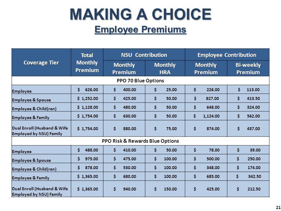 MAKING A CHOICE Employee Premiums