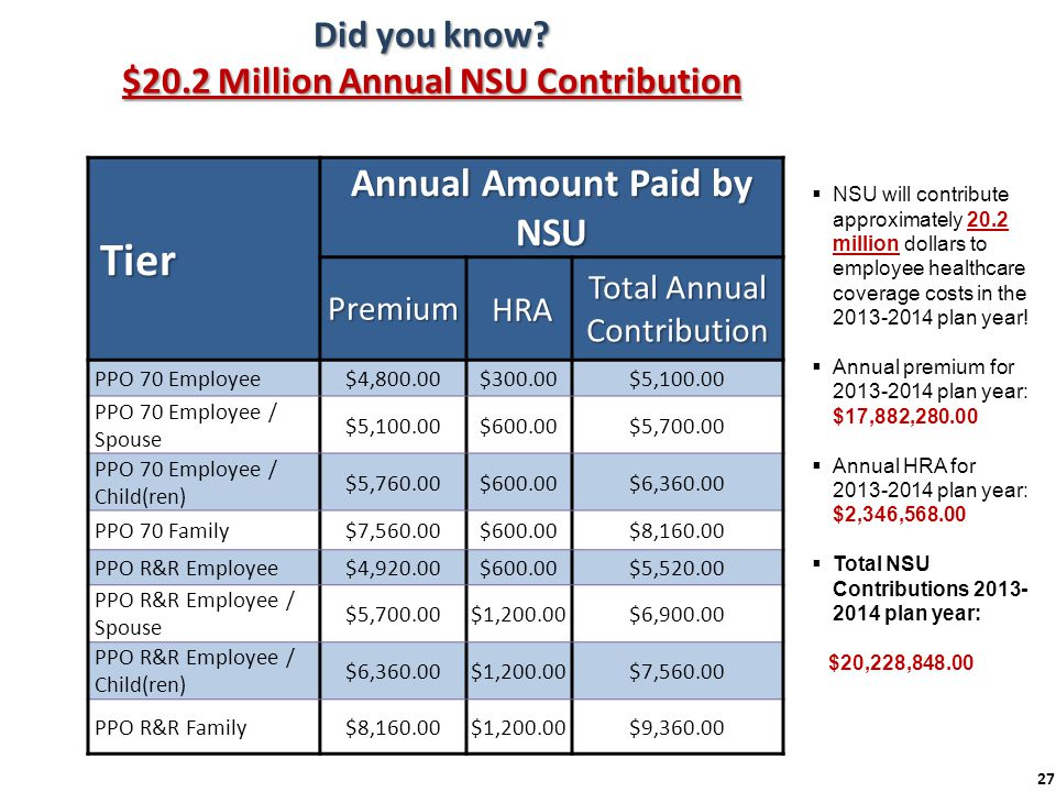 Did you know $20.2 Million Annual NSU Contribution