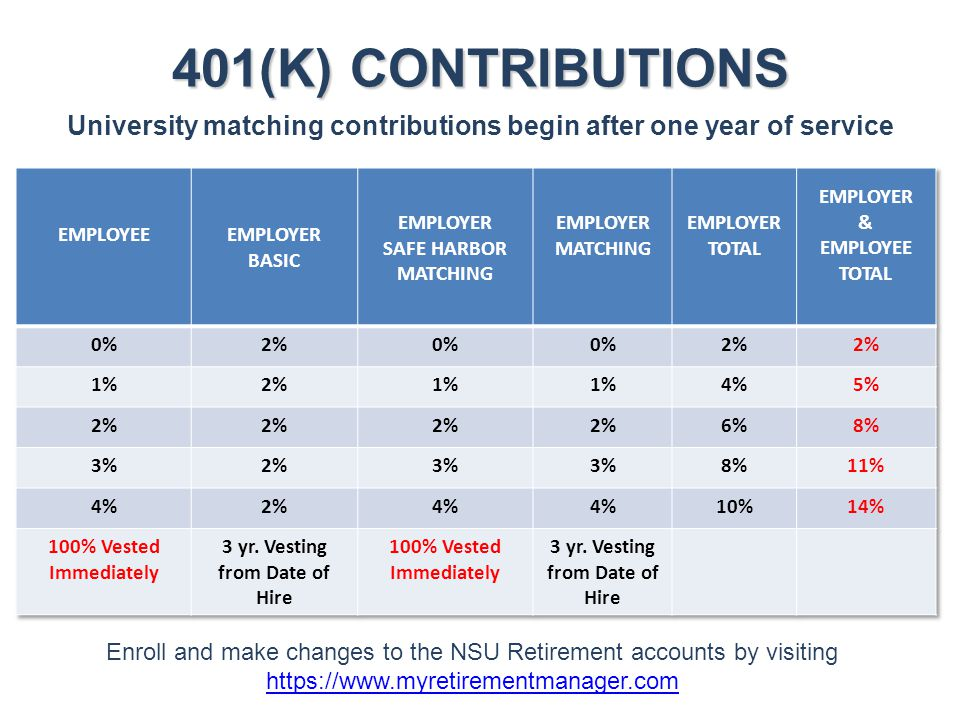 401(K) CONTRIBUTIONS University matching contributions begin after one year of service. EMPLOYEE. EMPLOYER BASIC.